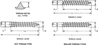 Wood Screws Thread & Body Diameter
